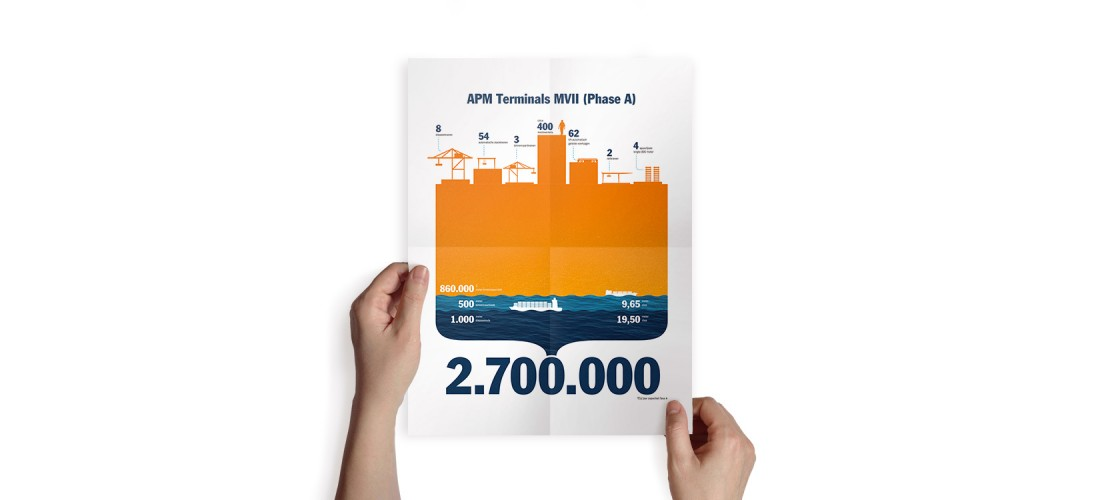 Infographic APM Terminals